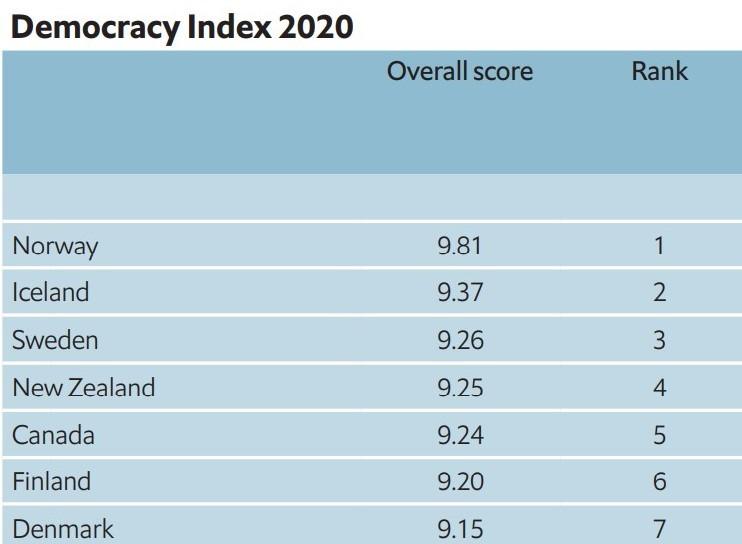 民主主義度世界一はノルウェー(Democracy Index 2020)_c0166264_20400154.jpg