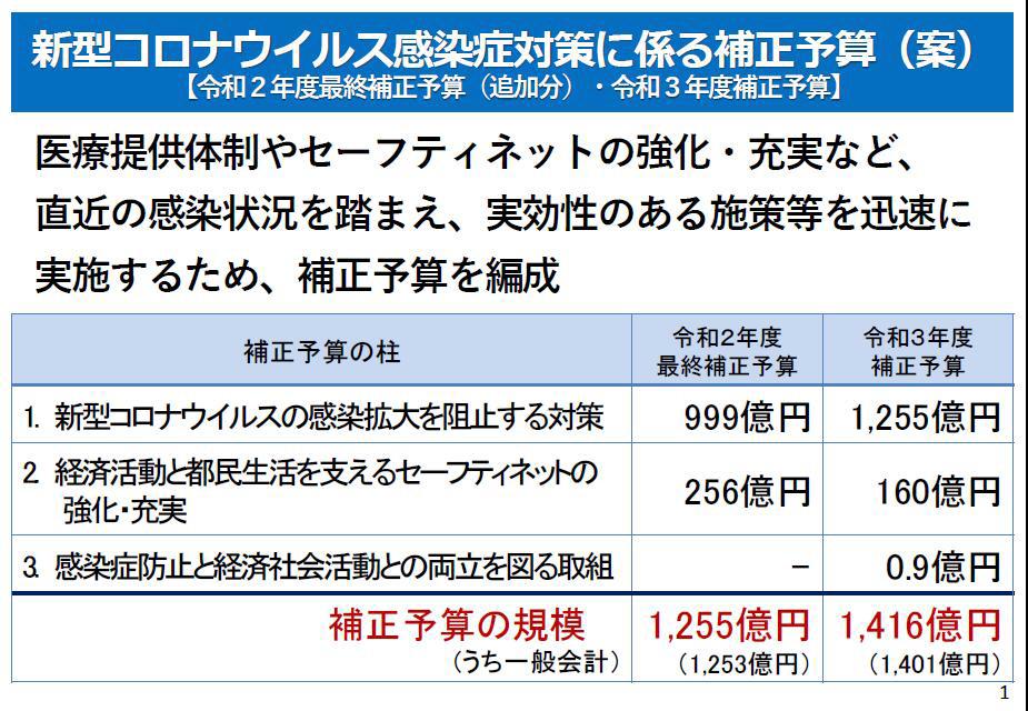 令和2年度最終補正予算(追加分)&令和3年度補正予算【案】_f0059673_17491775.jpg