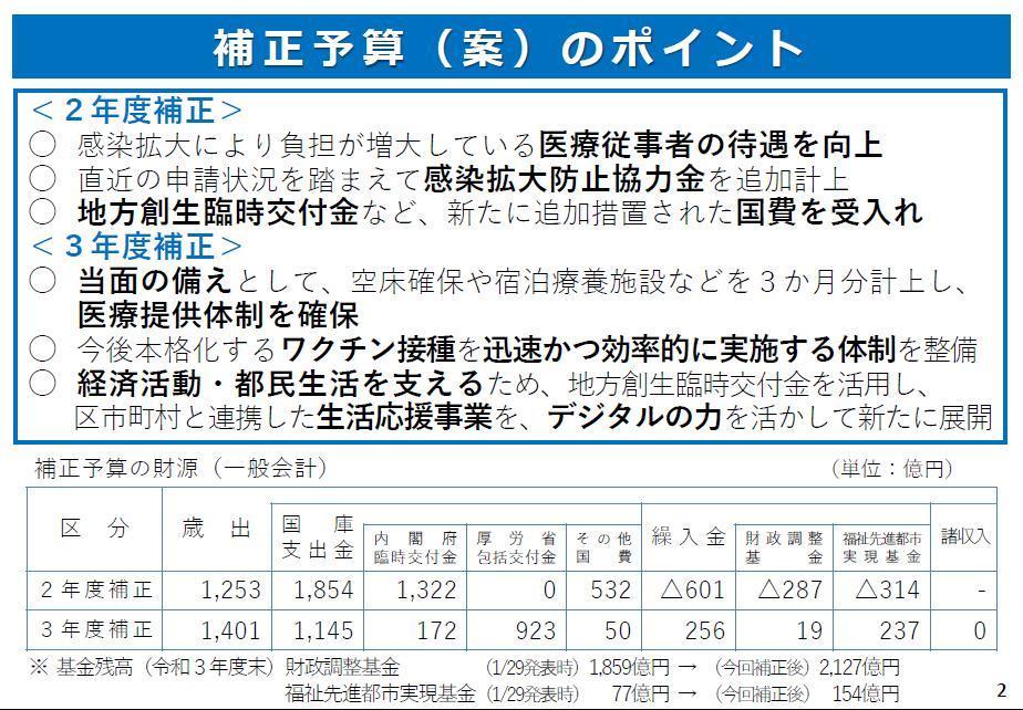 令和2年度最終補正予算(追加分)&令和3年度補正予算【案】_f0059673_17492571.jpg