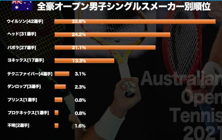 全豪オープン男子シングルス、メーカー別順位_a0151444_10561492.jpg