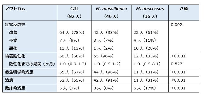 肺Mycobacterium abscessus症に対する吸入アミカシン含有レジメンの有効性_e0156318_13053013.png