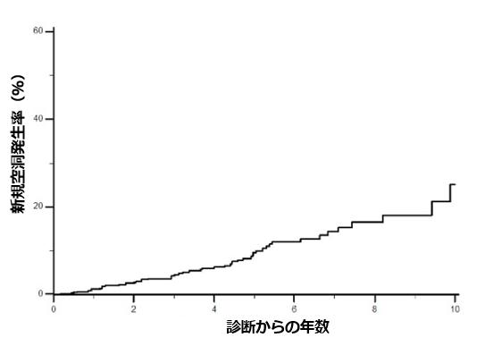 肺MAC症における新規空洞形成のリスク因子_e0156318_13440942.png
