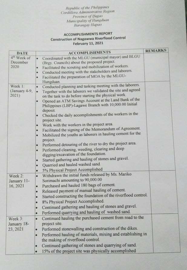 イフガオ州ハパオ村ナガワ集落の堤防修復プロジェクト〈中間報告〉_b0128901_16352815.jpg