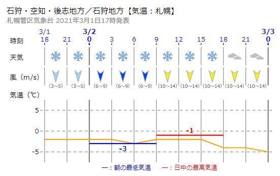 3月になったと思ったら冬の嵐の予報が_c0025115_21290467.jpg