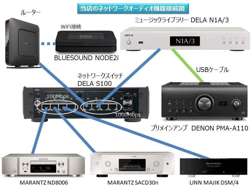 当店のオーディオ試聴機のセッティング状況です。_b0292692_16291541.jpg
