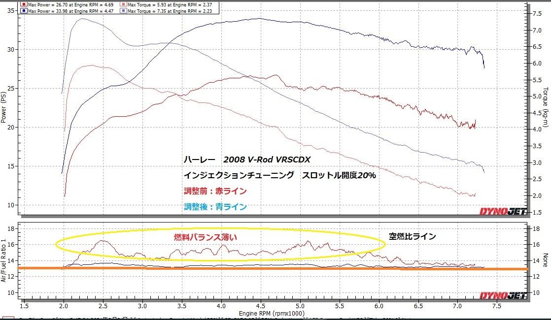 V-Rod VRSCDX PV-1チューニング➂_e0114857_10460625.jpg
