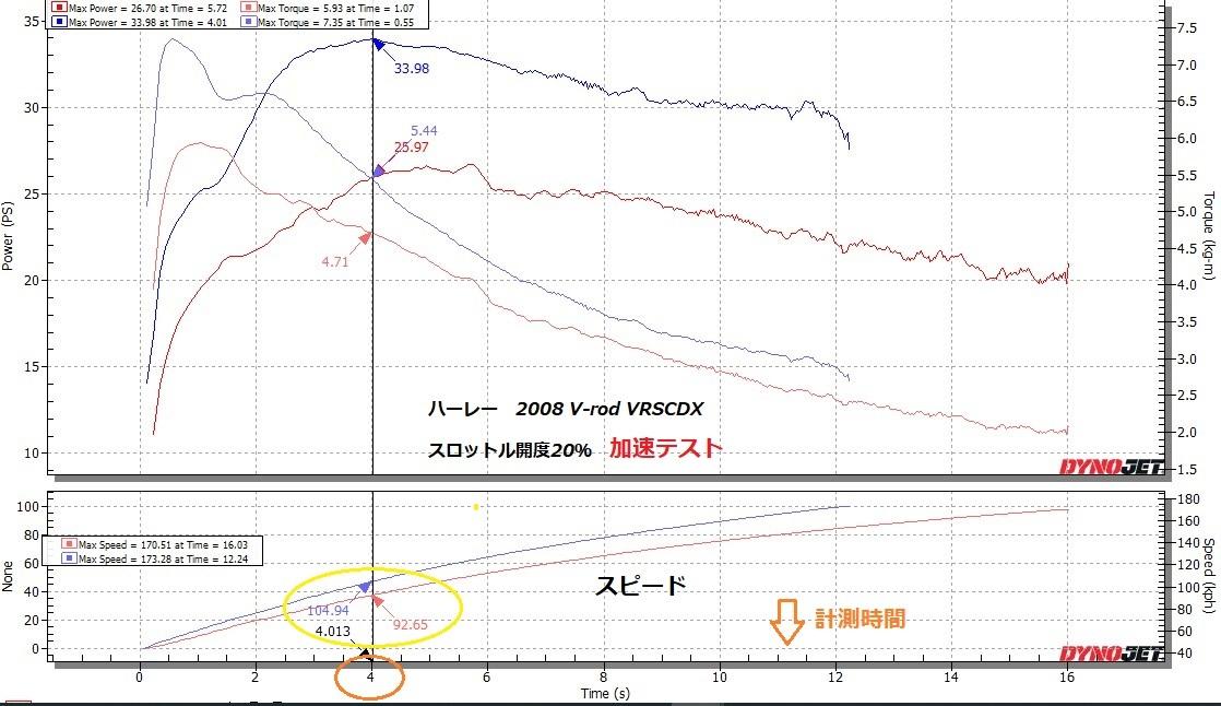 V-Rod VRSCDX PV-1チューニング➂_e0114857_11103601.jpg