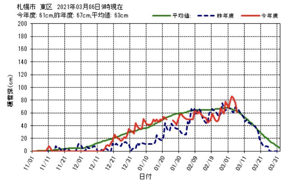 春の暖かさから一転して真冬日に逆戻り_c0025115_21424771.jpg