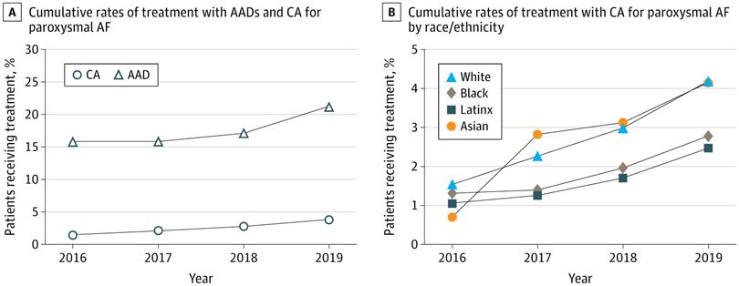 民族/人種のマイノリティ及び低所得者層は,心房細動のリズム治療(特にカテーテルアブレーション)を受ける頻度が少ない。JAMANOより_a0119856_06351474.png