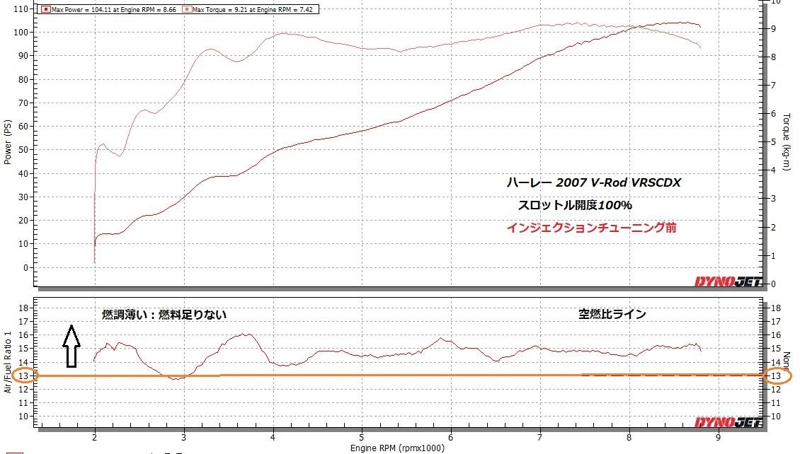 2007 V-Rod VRSCDX インジェクションチューニング②_e0114857_10521003.jpg