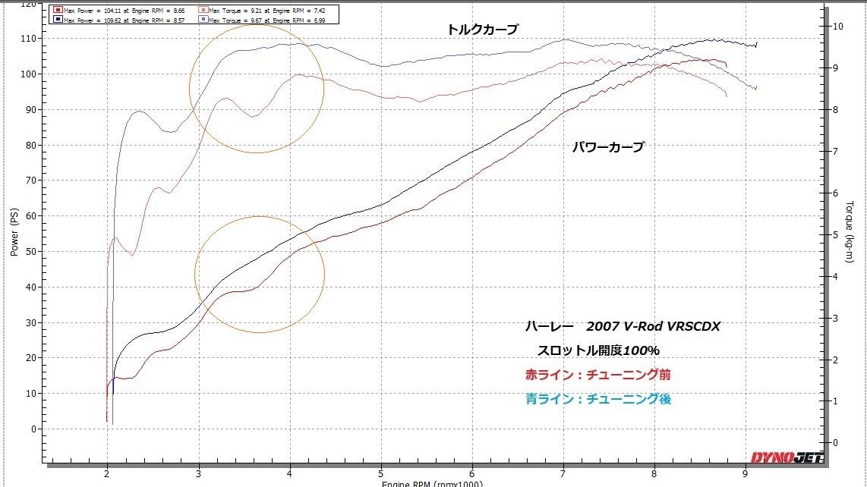 2007 V-Rod VRSCDX インジェクションチューニング②_e0114857_10521716.jpg