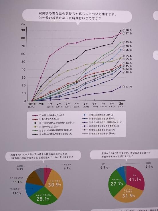 日本科学未来館「震災と未来」展へ_d0122797_11463246.jpeg