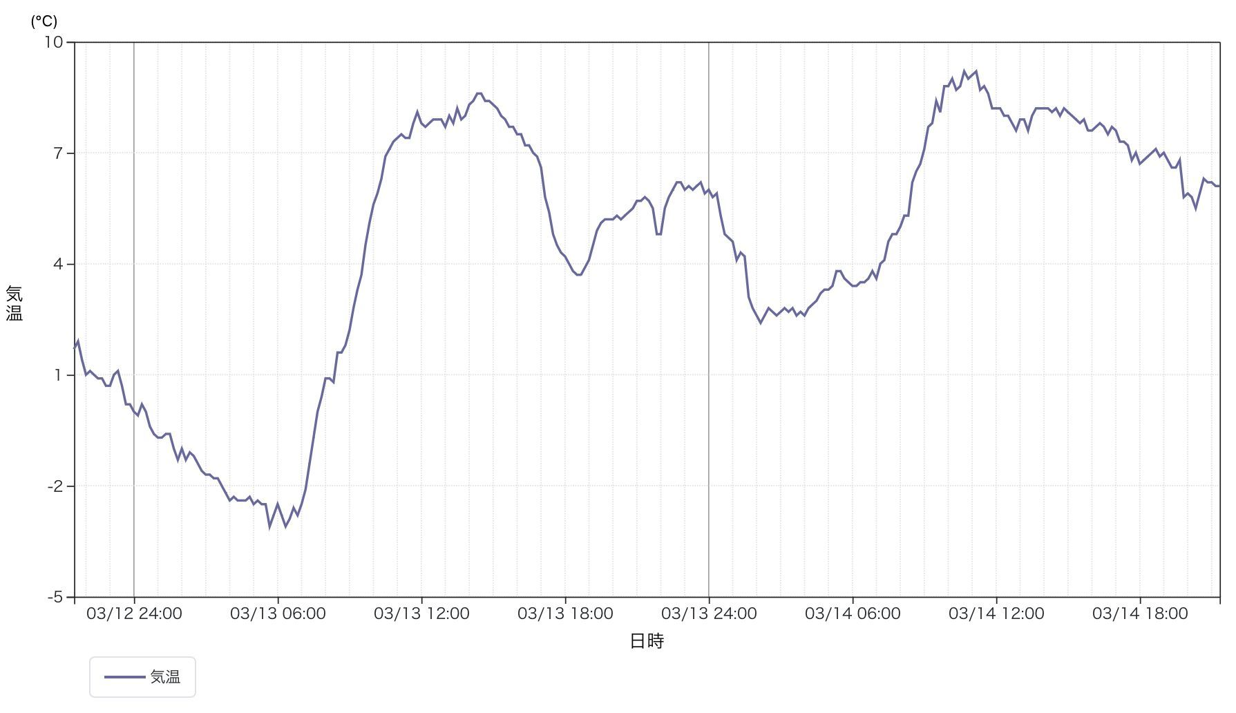 昨日は真夜中に二度目の気温ピークがあり朝までマイナスにならず_c0025115_22090579.jpg