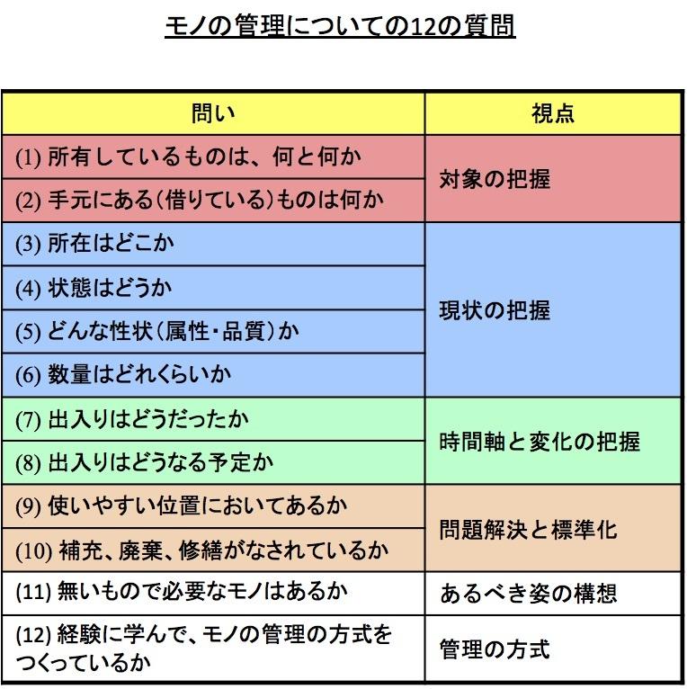 管理とは何か、を明らかにする12の質問_e0058447_21025995.jpg