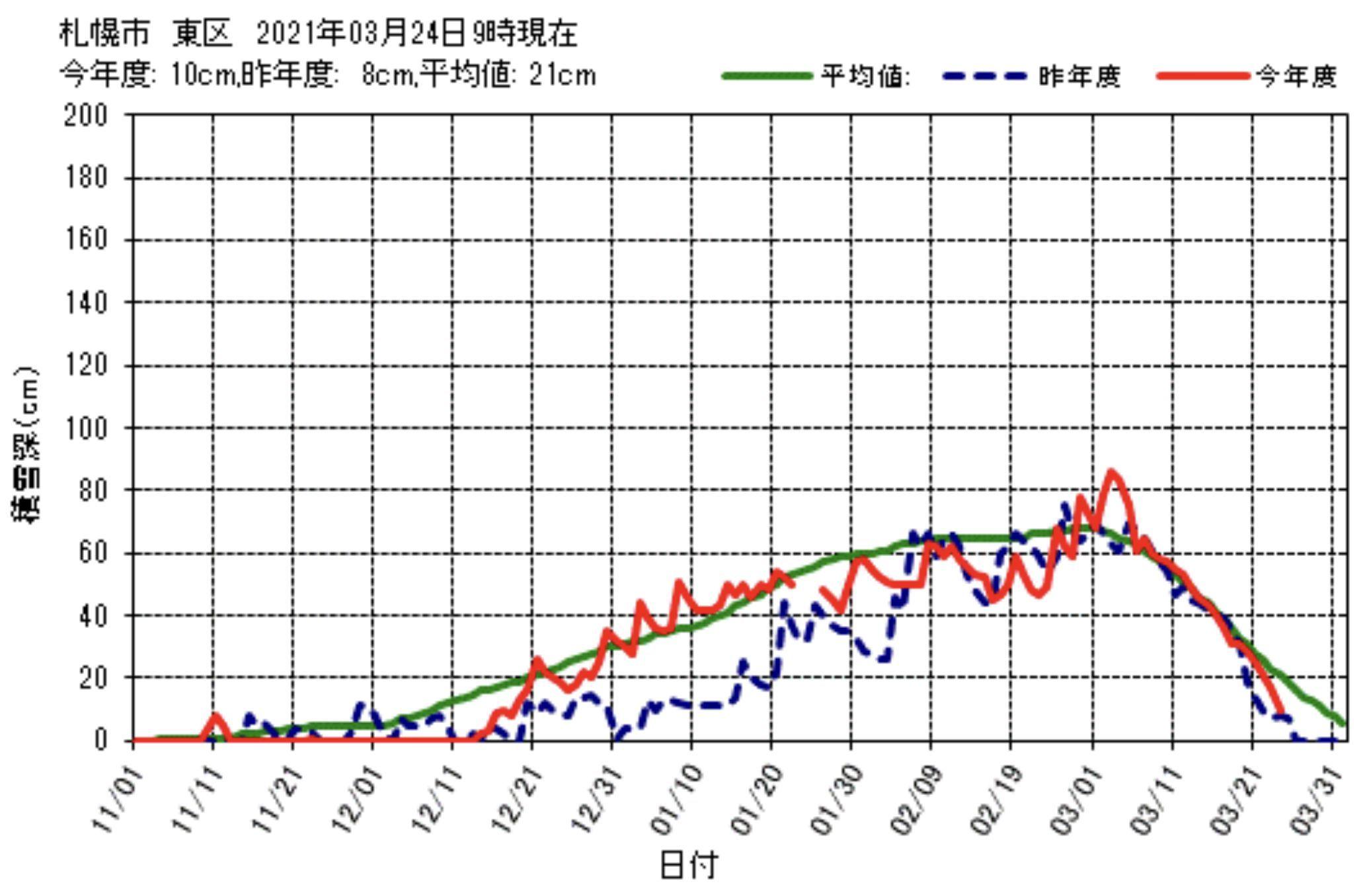 最高気温14.9℃_c0025115_21271180.jpg