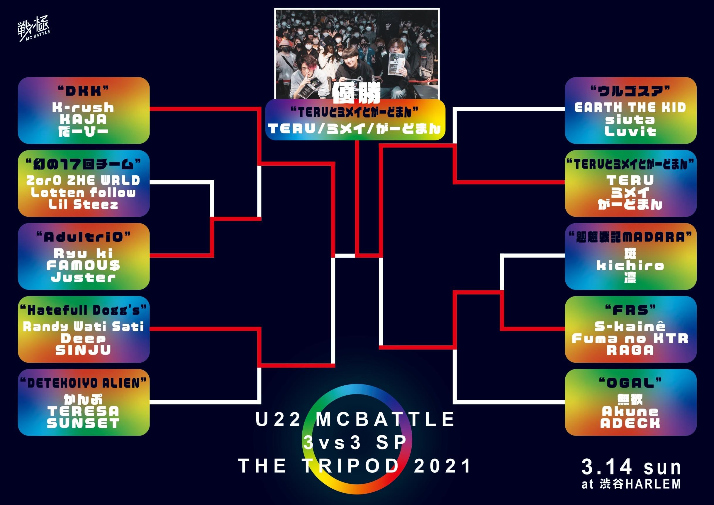 2021年3月14日 U22 MCBATTLE 3vs3 SP 2021優勝は・・_e0246863_19582139.jpg