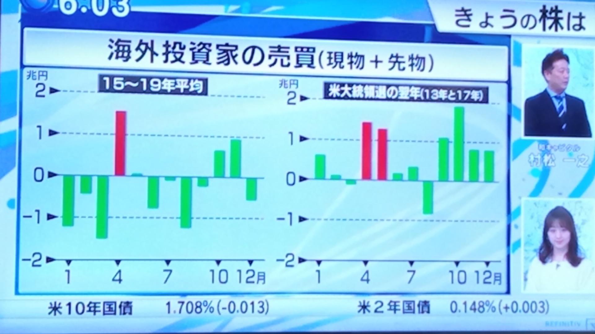 海外投資家の日本株買_d0262085_09010925.jpg