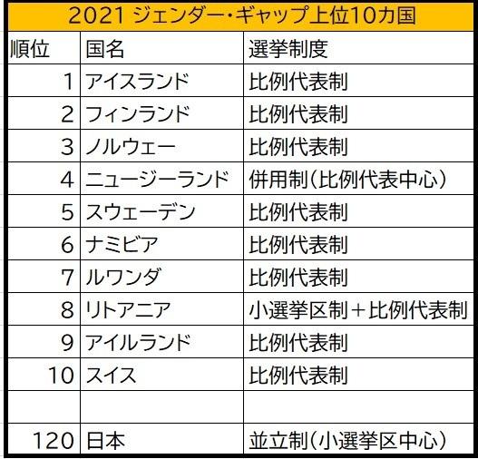 日本はジェンダー・ギャップ120位、うち政治分野147位_c0166264_20451709.jpg