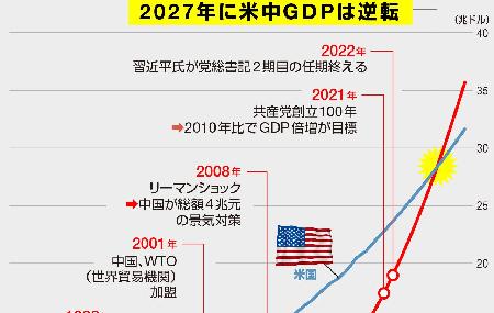 6年以内に中国と戦争を始めると米国が宣告 – 台湾有事と沖縄中距離核配備_c0315619_14395596.png
