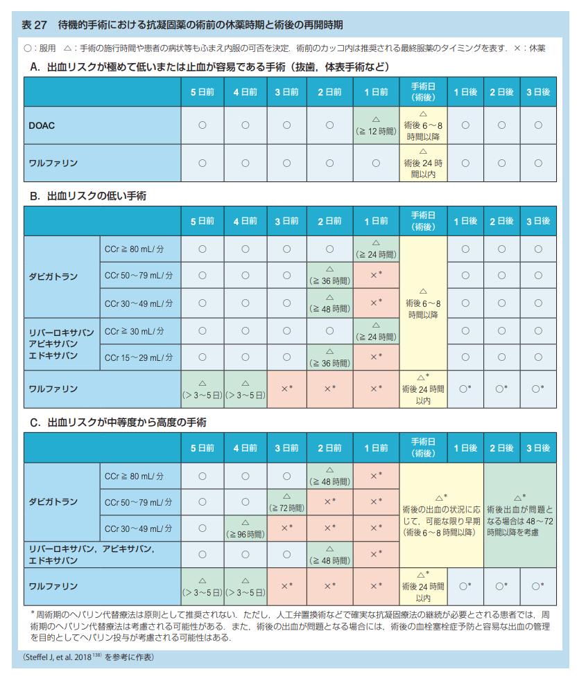 2021年時点における抜歯,内視鏡,手術時の抗凝固薬・抗血小板薬の休薬方法まとめ(日本循環器学会等ガイドラインに基づいた)_a0119856_06571291.png