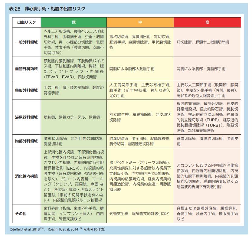 2021年時点における抜歯,内視鏡,手術時の抗凝固薬・抗血小板薬の休薬方法まとめ(日本循環器学会等ガイドラインに基づいた)_a0119856_06594167.png