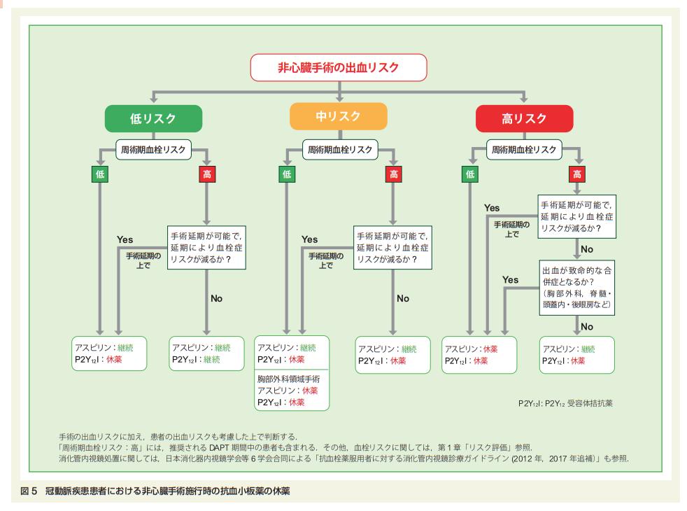 2021年時点における抜歯,内視鏡,手術時の抗凝固薬・抗血小板薬の休薬方法まとめ(日本循環器学会等ガイドラインに基づいた)_a0119856_07014227.png