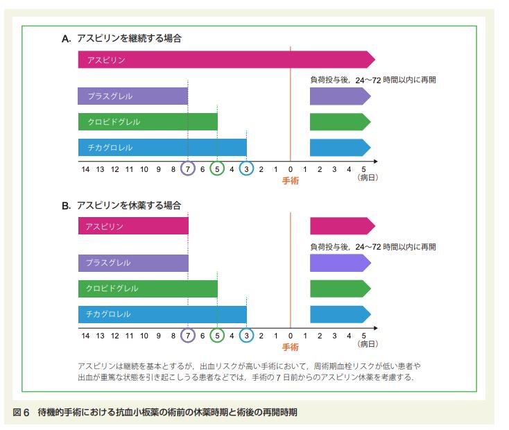 2021年時点における抜歯,内視鏡,手術時の抗凝固薬・抗血小板薬の休薬方法まとめ(日本循環器学会等ガイドラインに基づいた)_a0119856_07021377.png
