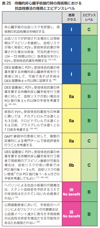 2021年時点における抜歯,内視鏡,手術時の抗凝固薬・抗血小板薬の休薬方法まとめ(日本循環器学会等ガイドラインに基づいた)_a0119856_07053588.png