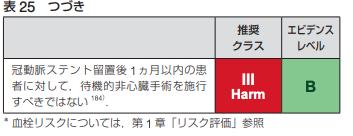 2021年時点における抜歯,内視鏡,手術時の抗凝固薬・抗血小板薬の休薬方法まとめ(日本循環器学会等ガイドラインに基づいた)_a0119856_07062774.png