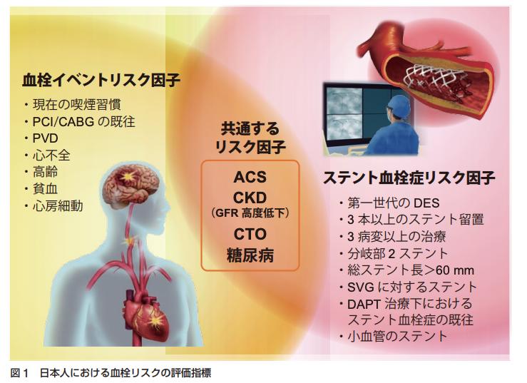 2021年時点における抜歯,内視鏡,手術時の抗凝固薬・抗血小板薬の休薬方法まとめ(日本循環器学会等ガイドラインに基づいた)_a0119856_07244210.png