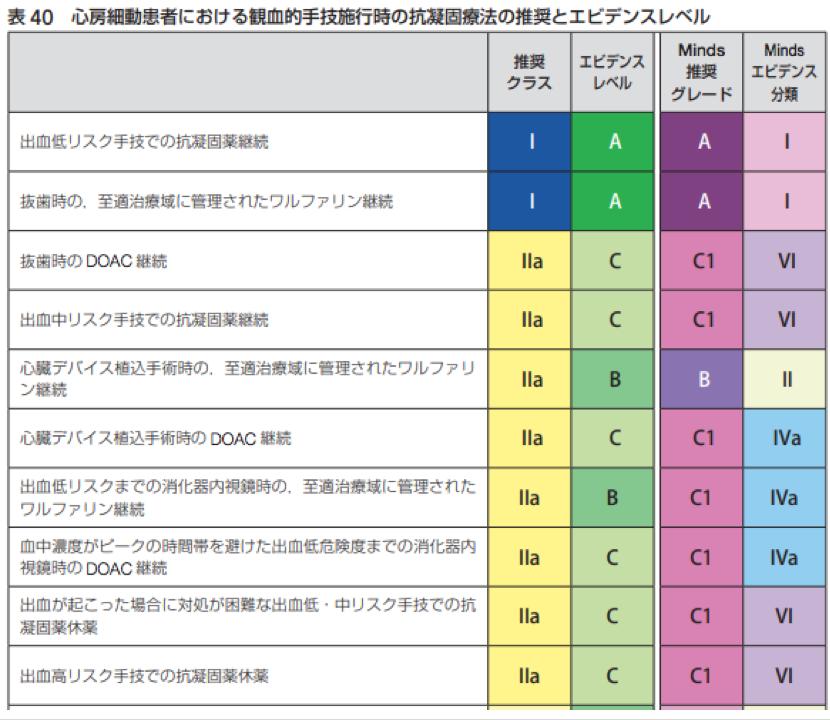 2021年時点における抜歯,内視鏡,手術時の抗凝固薬・抗血小板薬の休薬方法まとめ(日本循環器学会等ガイドラインに基づいた)_a0119856_18233474.png