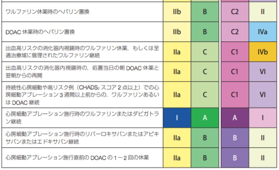 2021年時点における抜歯,内視鏡,手術時の抗凝固薬・抗血小板薬の休薬方法まとめ(日本循環器学会等ガイドラインに基づいた)_a0119856_18241855.png