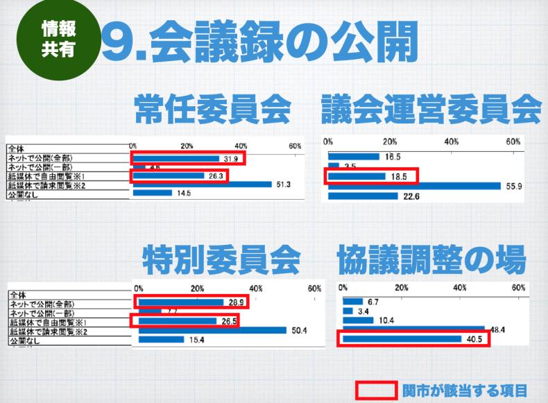 関市議会は全国と比べてどうなの? _a0026530_15545995.png