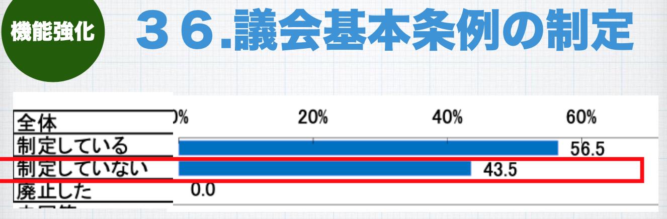 関市議会は全国と比べてどうなの? _a0026530_15555173.png