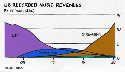 経済紙Financial Timesによる『音楽ビジネスでのお金の稼ぎ方』のポイントまとめ_b0007805_03312635.jpg