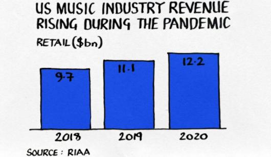 経済紙Financial Timesによる『音楽ビジネスでのお金の稼ぎ方』のポイントまとめ_b0007805_03314948.jpg
