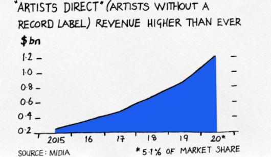 経済紙Financial Timesによる『音楽ビジネスでのお金の稼ぎ方』のポイントまとめ_b0007805_03320508.jpg