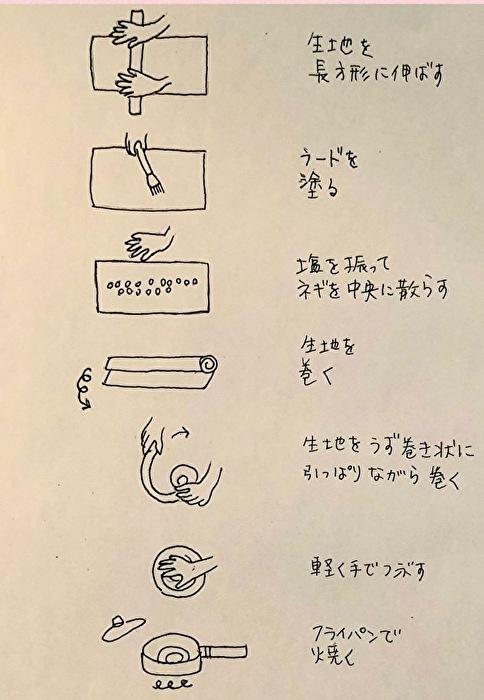 フライパンで中華風ネギ餅。材料は小麦粉と万能ネギ、塩とラードだけ。_a0223786_16461194.jpg