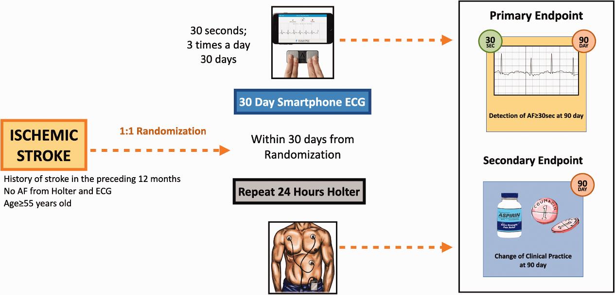 原因不明の脳卒中患者の心房細動検出率は,30日間スマホがホルター心電図に勝る:EP Europaceより_a0119856_07095645.png