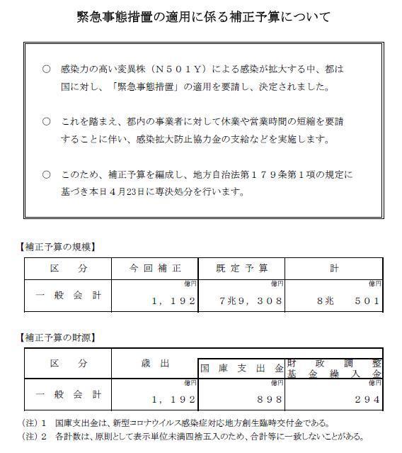 緊急事態措置の適用に係る補正予算_f0059673_22495099.jpg