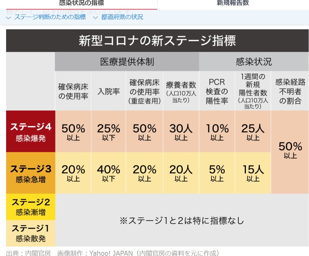 五輪開催前と後、東京都の検査数の変化はデルタ株だけの理由なのか疑問。_e0337777_19460861.jpg