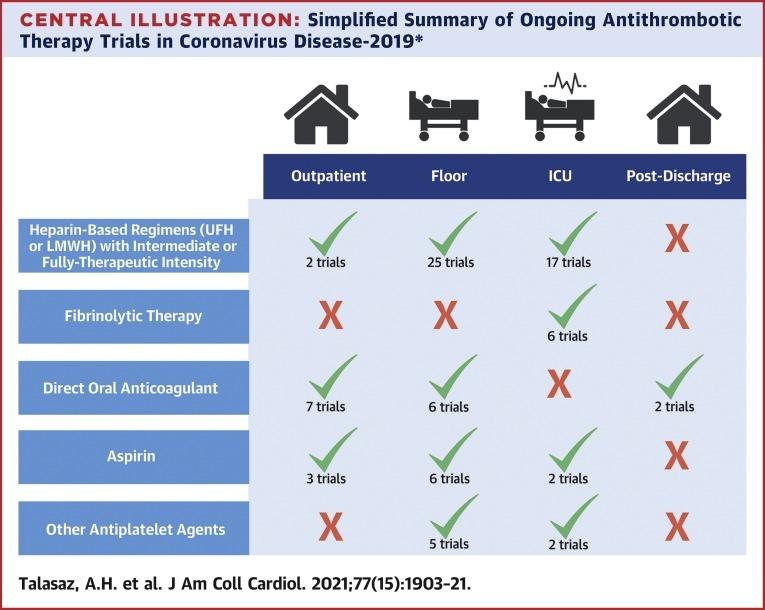 COVID-19患者の抗血栓療法に関する最近の臨床試験レビュー:JACC_a0119856_06483285.jpeg