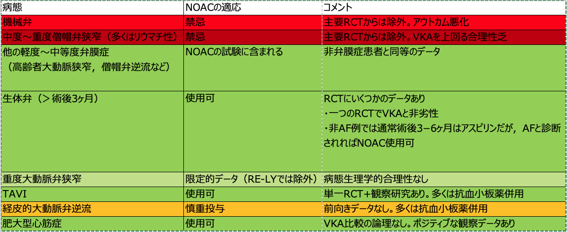 2021EHRAのNOAC使用実践ガイド(超おすすめ):NOACの適応と禁忌_a0119856_07122692.png