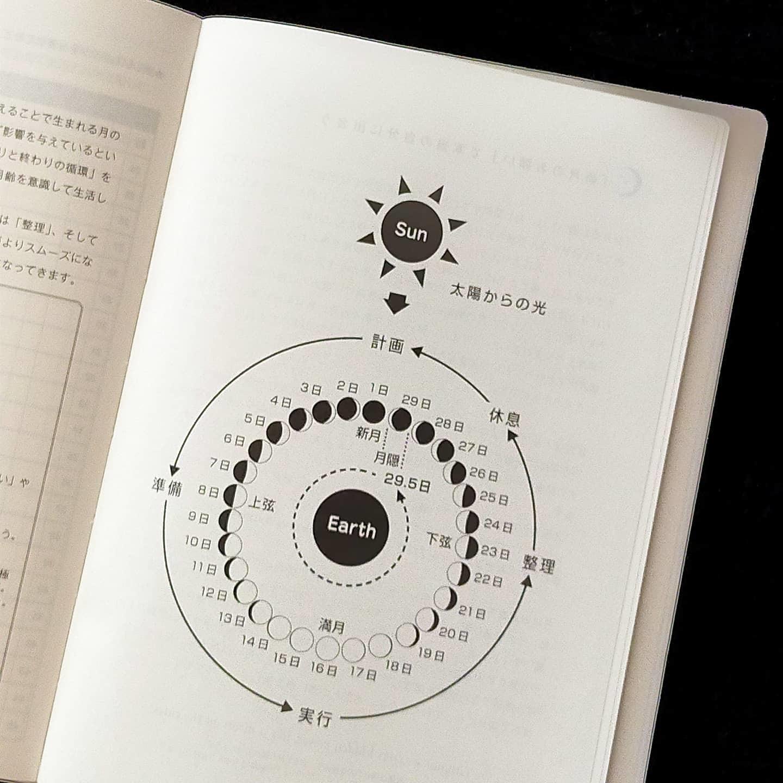 210511 「新月のお願い」Inおうし座の例文_f0164842_12531051.jpg
