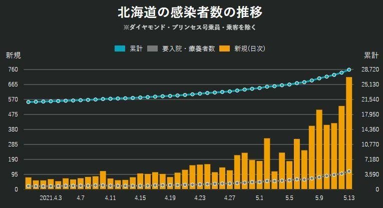 株価は続落、札幌・北海道の新規感染者は歴史的増加_c0025115_22084899.jpg