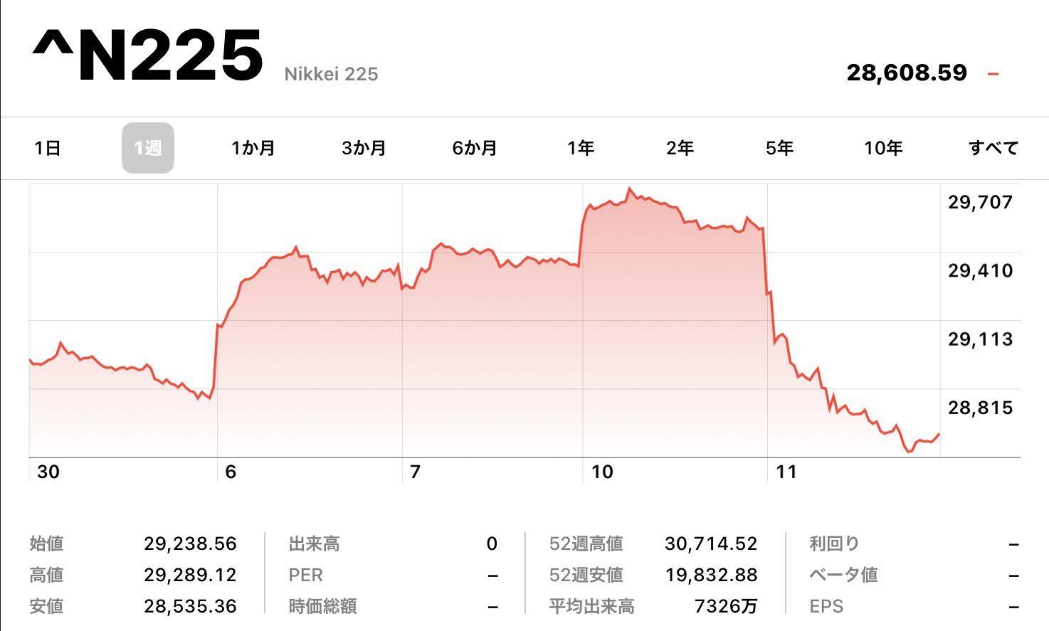 株価は続落、札幌・北海道の新規感染者は歴史的増加_c0025115_22293631.jpg