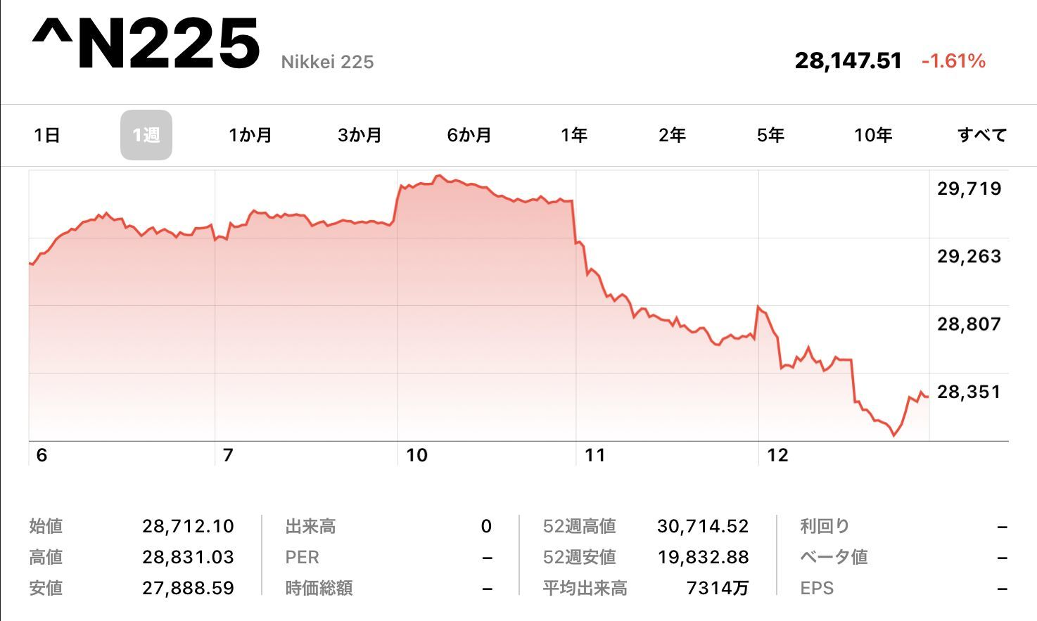株価は続落、札幌・北海道の新規感染者は歴史的増加_c0025115_22294234.jpg