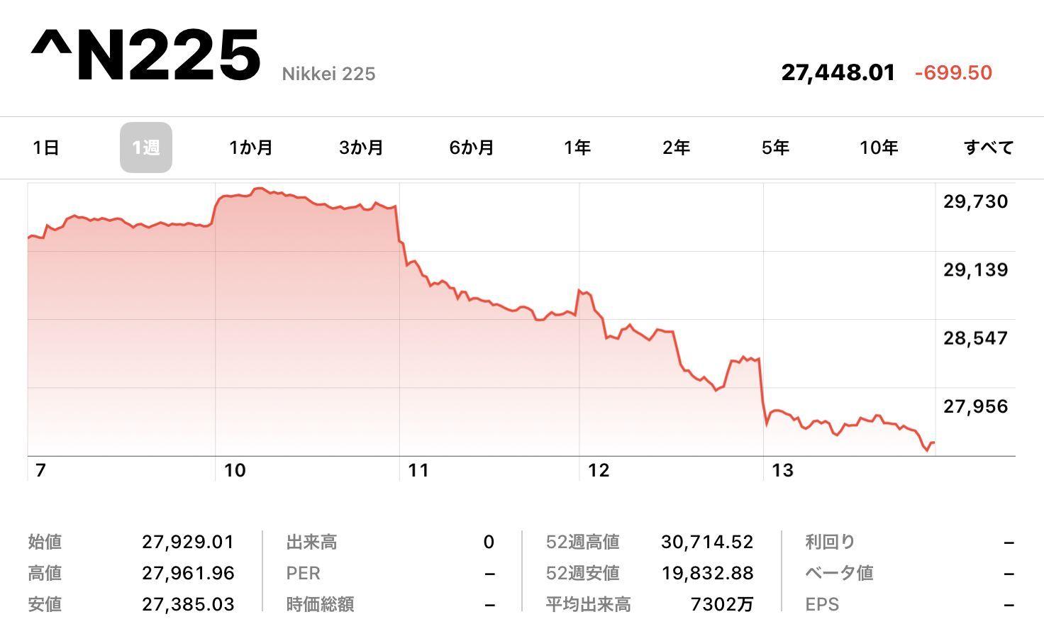 株価は続落、札幌・北海道の新規感染者は歴史的増加_c0025115_22294621.jpg