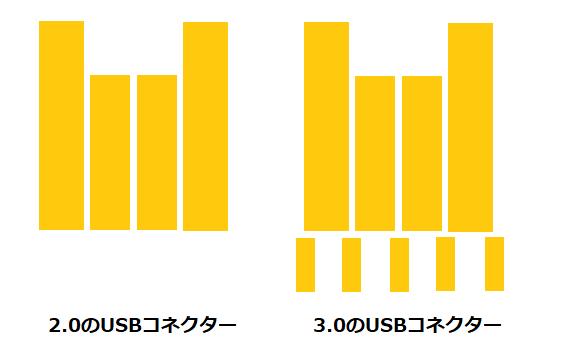 驚愕!USB3.0機器はゆっくり差すと2.0機器と認識する_d0227044_10440895.png