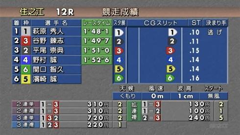 (住之江12R)第57回ダイナミック敢闘旗優勝戦_f0111040_16590576.jpg